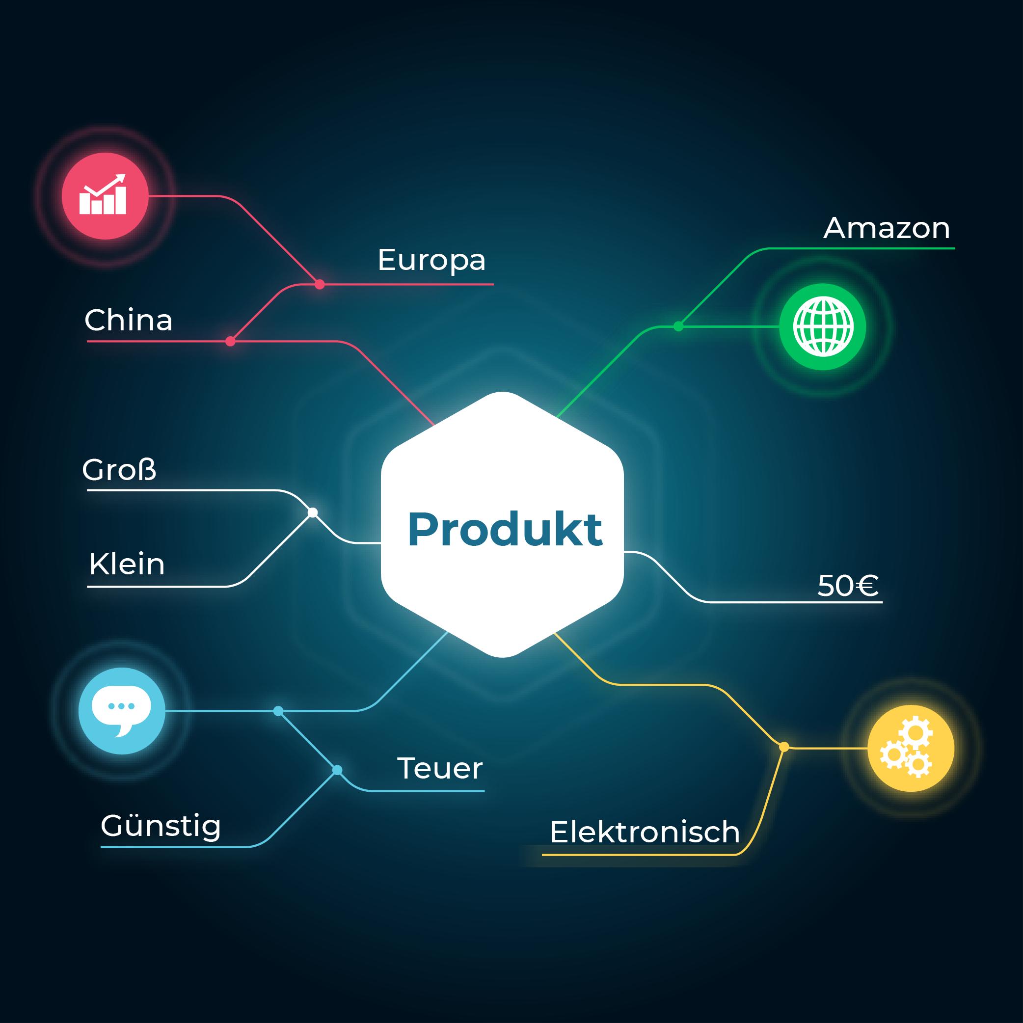 Amazon FBA, Ecommerce.de